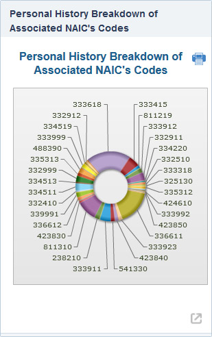 Contractor NAICs
