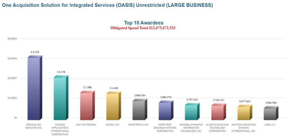 OASIS Unrestricted Top 10 Awardees 2020